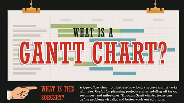 Gantt-Chart